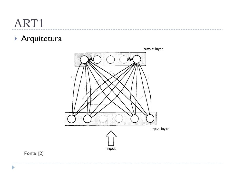 ART1 Arquitetura Fonte: [2]
